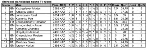 Таблица Чемпионата Казахстана 2020 года